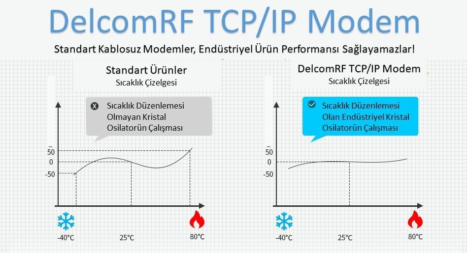 TCP IP RF Modem